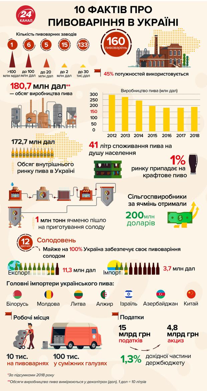 пивоварения в Украине