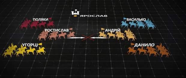 Битва під Ярославом