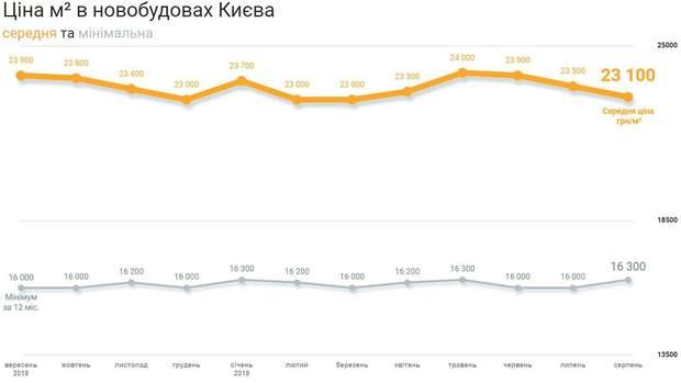 ціни на нерухомість новобудови Київ серпень 2019