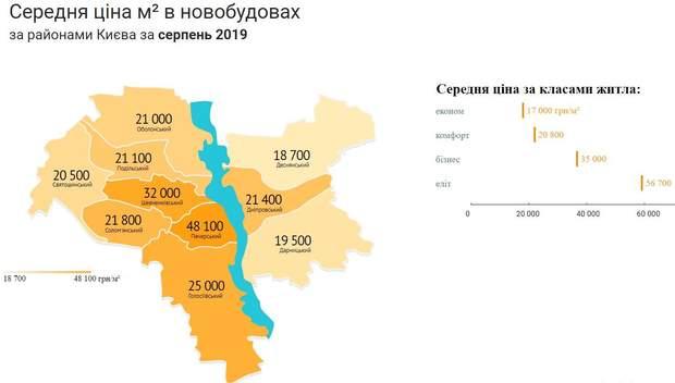Ціни на нерухомість новобудови Київ райони серпень 2019
