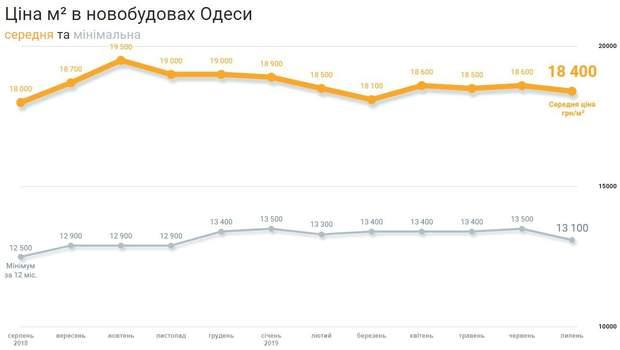 ціни квартири новобудови Одеса липень 2019