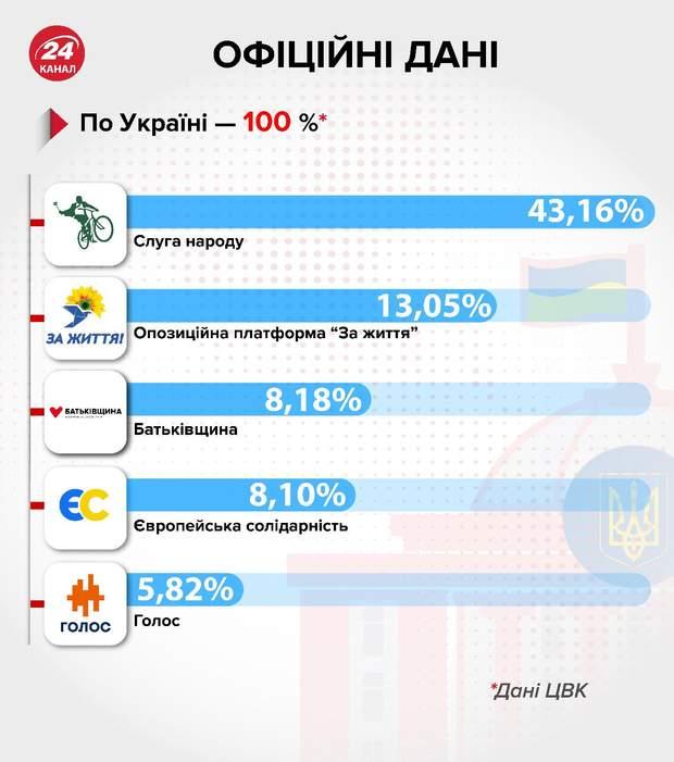 Які партії пройшли до Ради, результати виборів