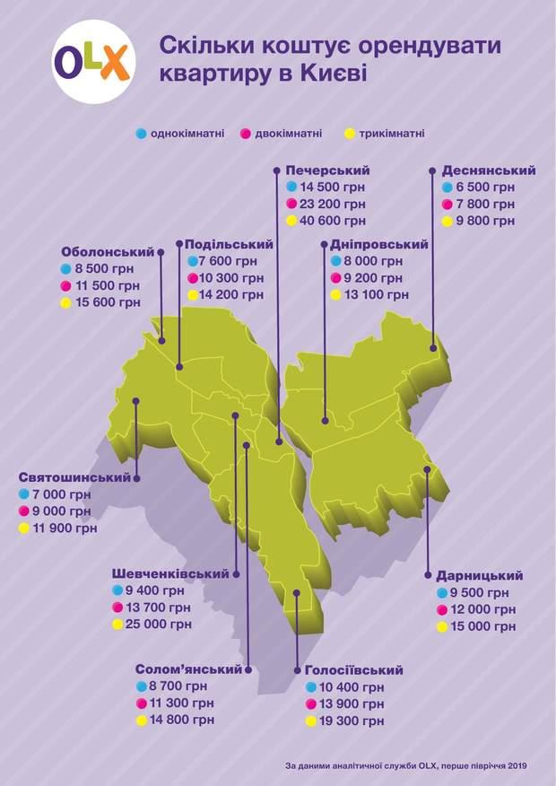 оренда квартири Київ ціни 2019