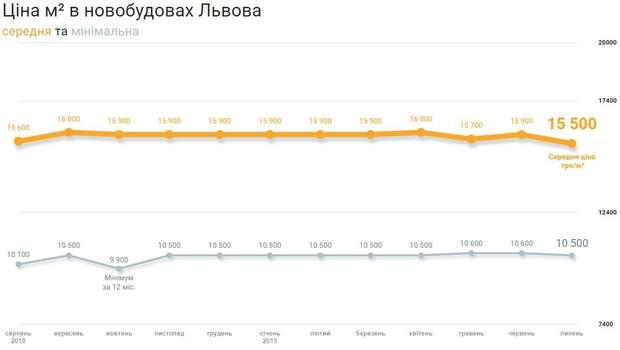 ціни на квартиру новобудови Львів липень 2019