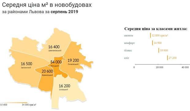 ціни на нерухомість новобудови Львів райони