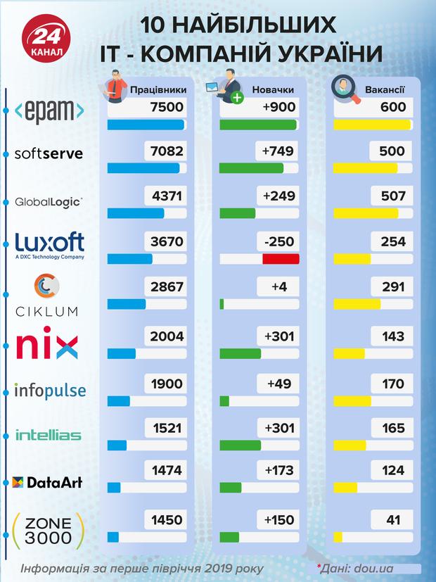 Топ-10 найбільших  IT-компаній України