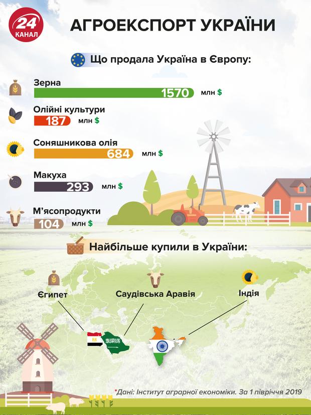 агроекспорт