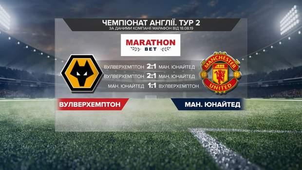 Вулверхемптон – Манчестер Юнайтед: прогноз бекмекерів