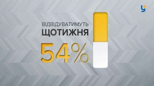 статистика молодіжні центри