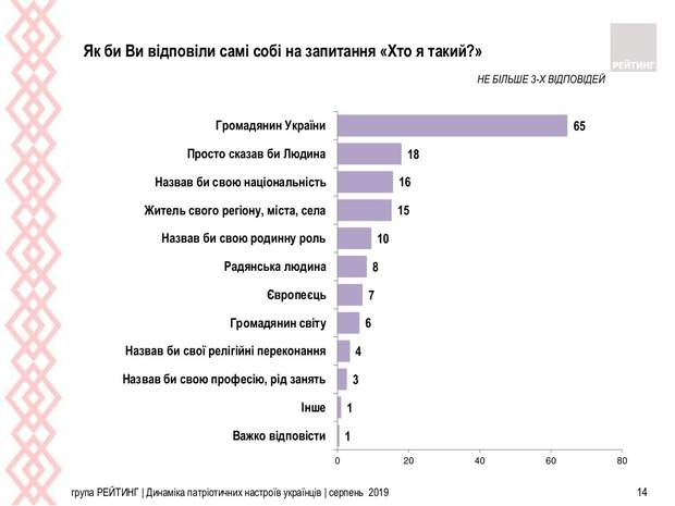 громадяни Україна статистика опитування