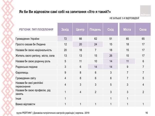 Україна громадяни опитування статистика