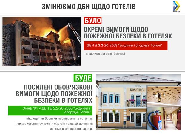 ДБН зміни готелі пожежа безпека