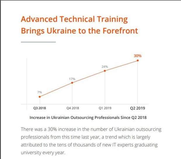 Україна у п'ятірці країн з найвищими зарплатами фрілансерів