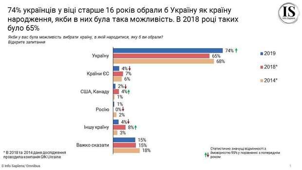 статистика Україна українці