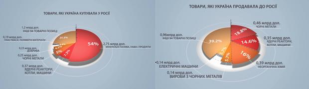 Росія, УКраїна, економіка, товари