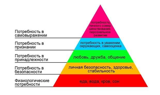 пирамида маслоу росия протести