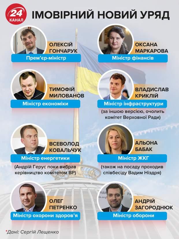 правительство кабмин министры верховная рада