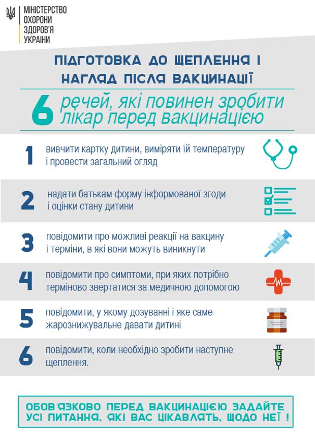 Що повинен зробити лікар перед вакцинацією