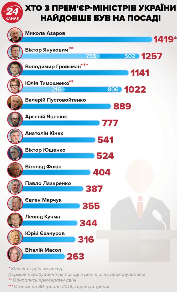 Прем'єр-міністр Гройсман Янукович Азаров історія Кабмін уряд інфографіка