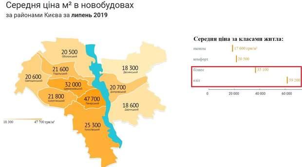ціни на нерухомість Київ 2018 середня ціна метра квадратного