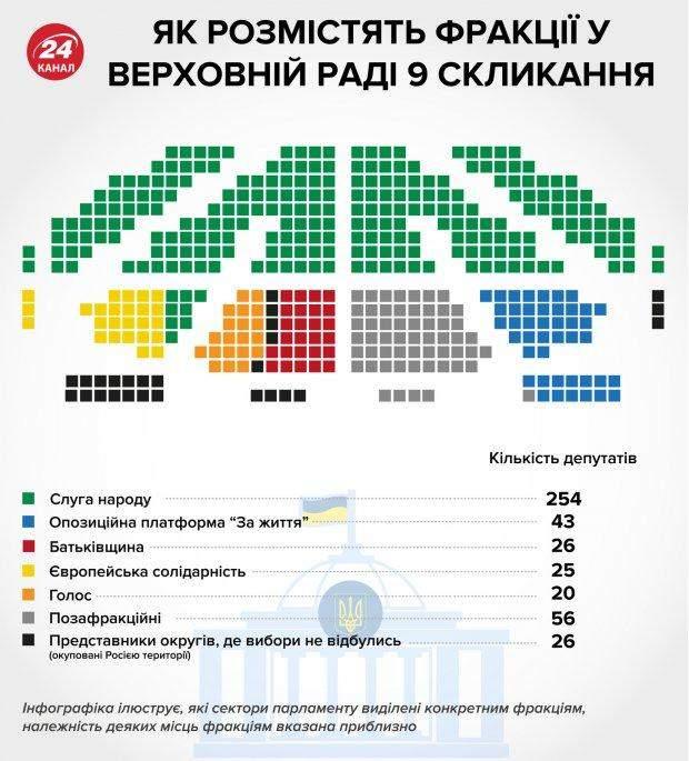 парламент, місця в парламенті