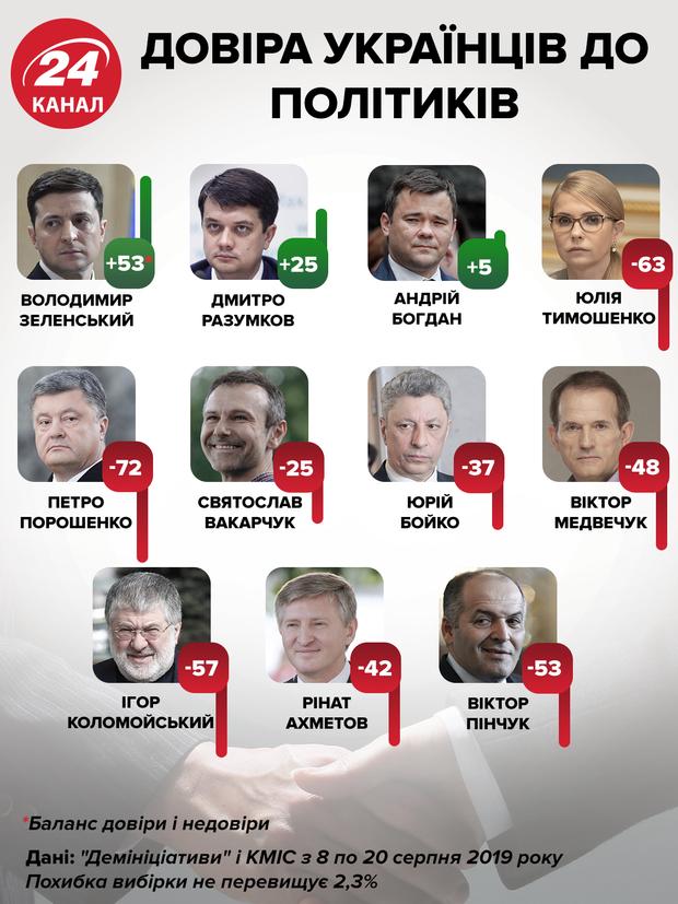 довіра політики українці соціологічне опитування інфографіка