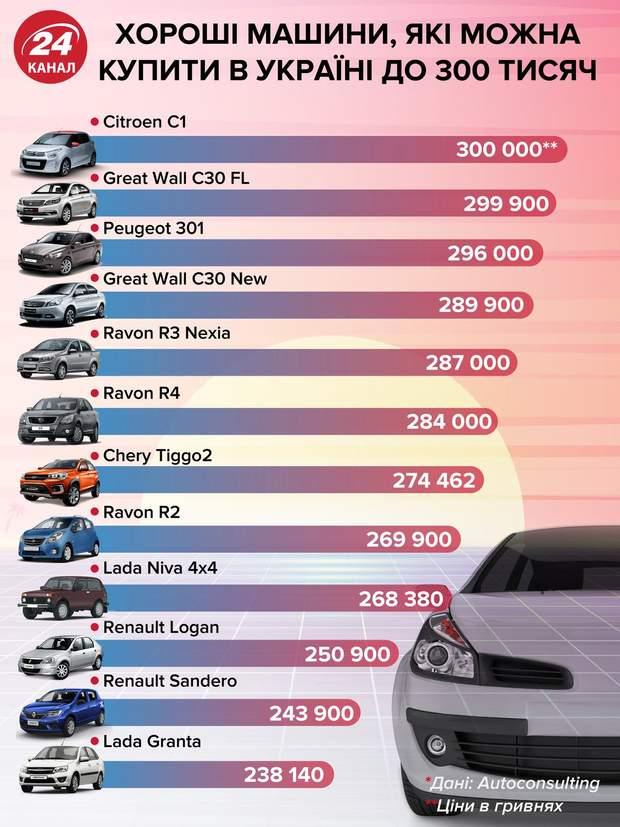 Дешеві нові авто