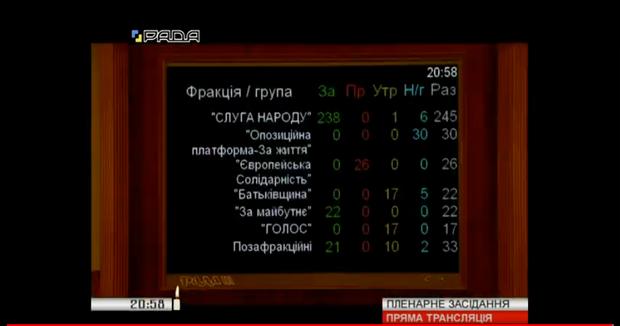 голосування парламент Кабмін фракції