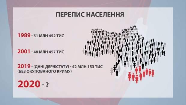 перепис населення гончарук зеленський верховна рада