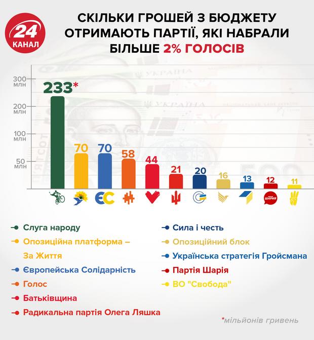 Державне фінансування партій, скільки грошей отримають партії