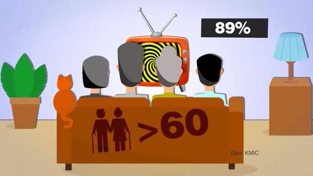Яким каналам довіряли виборці деталі