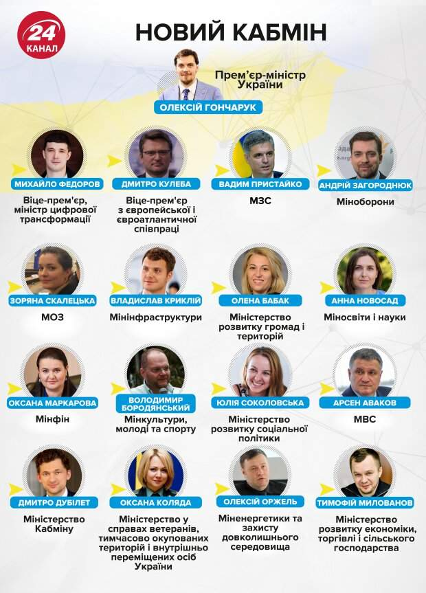 Нові міністри, Кабінет міністрів
