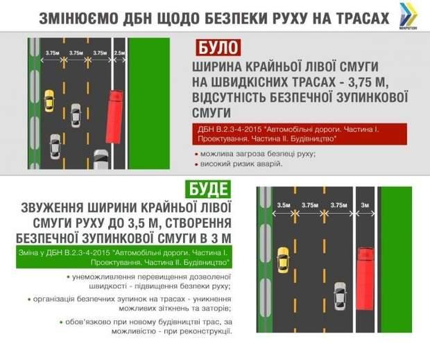 ДБН щодо автодоріг