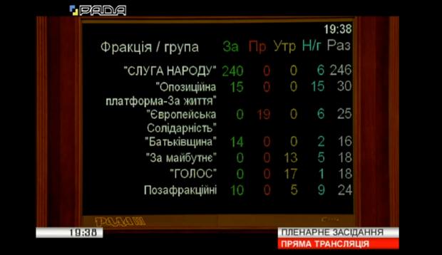 Позбавлення мандату за прогули і кнопкодавство, голосування