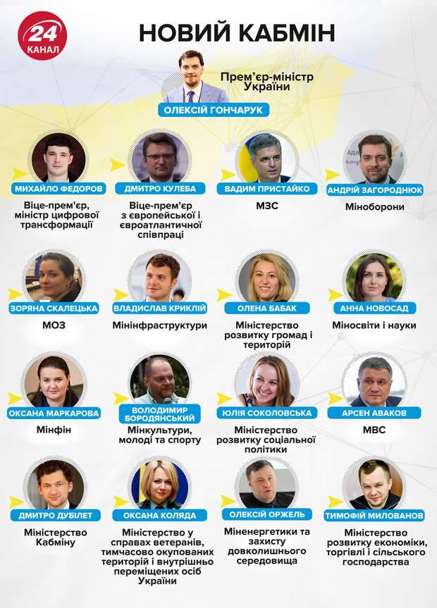 Кабінет міністрів Олексій Гончарук міністри інфорграфіка