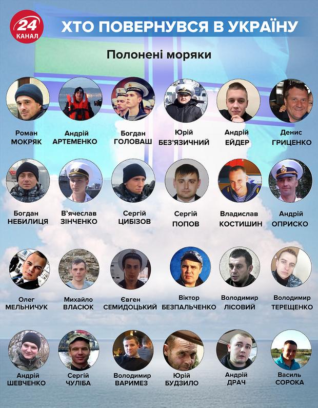 Полонені українські моряки звільнені з полону список імена