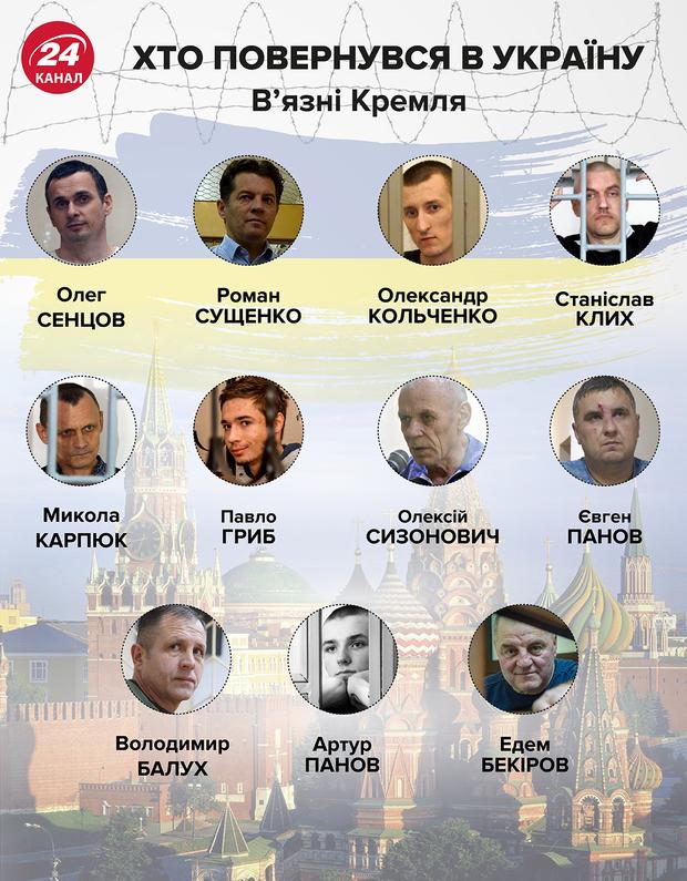 звільнені з полону українці імена список Сенцов Кольченко Гриб Клих Карпюк Балух