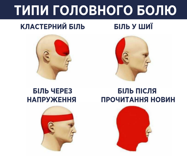Типи головного болю