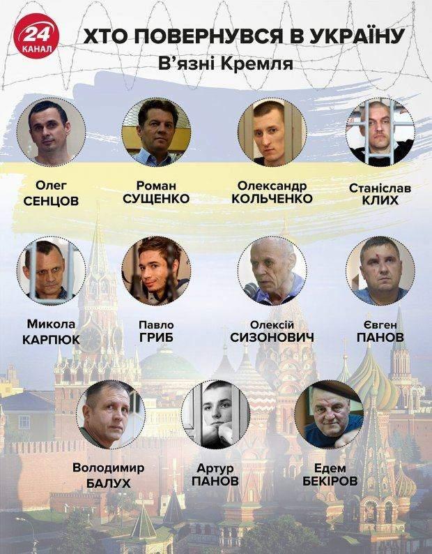 обмін полоненими, звільнені українці