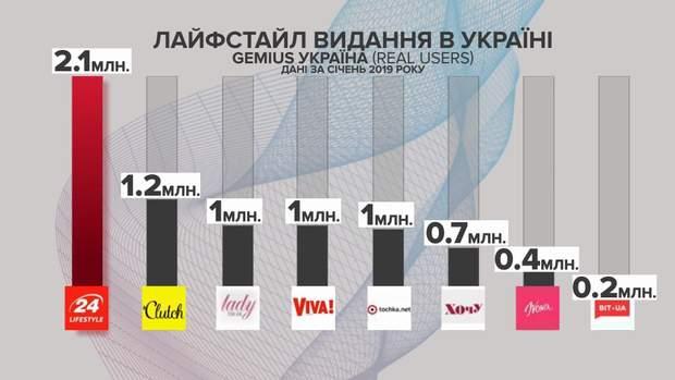 Інфографіка 24 канал