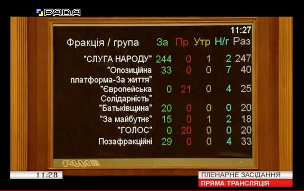 голосування за розпуск ЦВК по фракціях