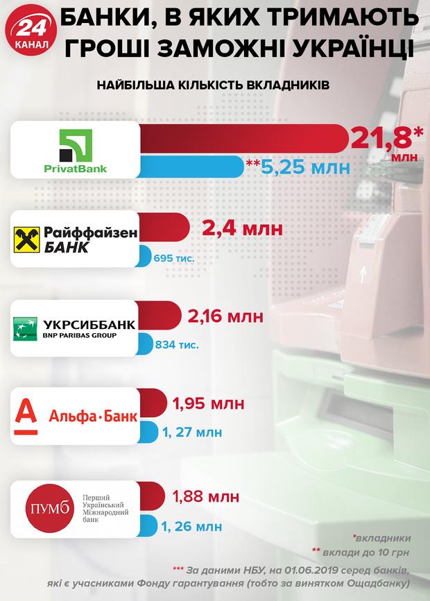 Банки, в яких тримають гроші українці