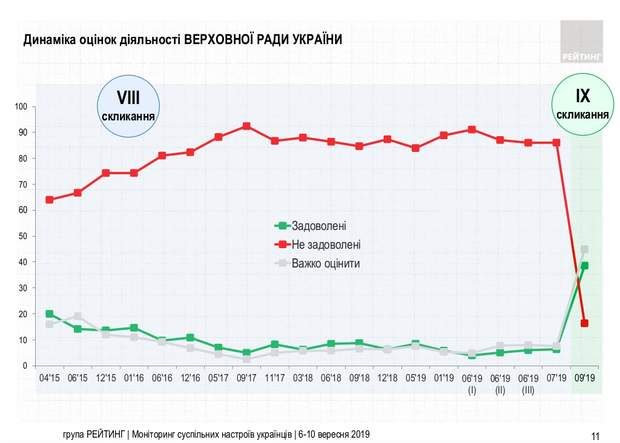 оцінка роботи Верховної Ради опитування статистика інфограіка