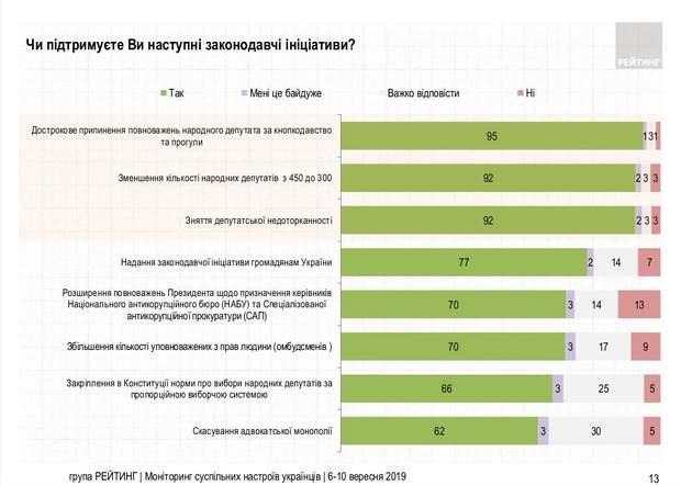 підтримка законопроєктів Зеленського українці опитування статистика соціологія