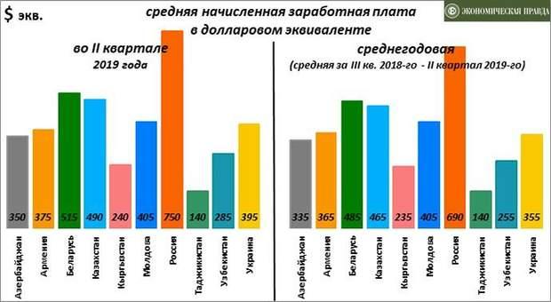зарплата в доларах Україна статистика