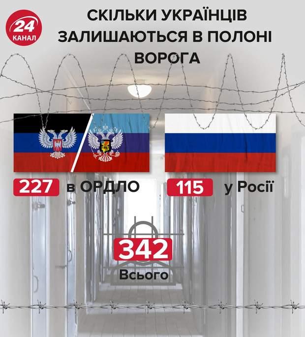 скільки українців перебувають у полоні Росії Крим Донбас