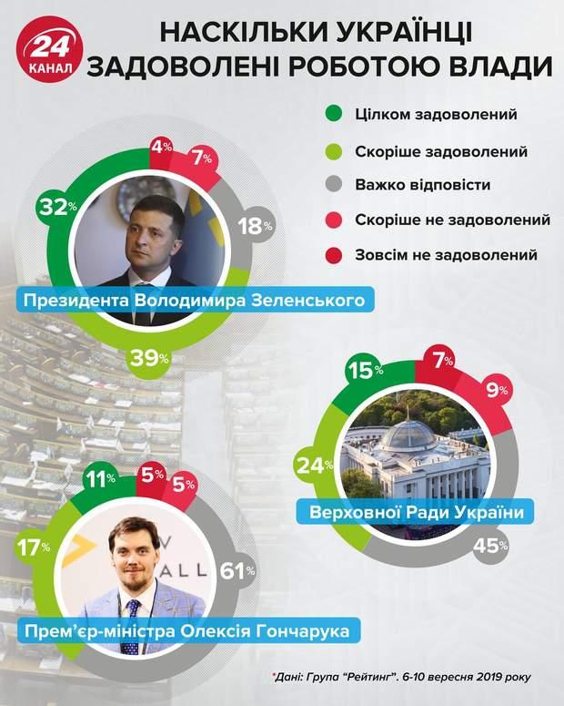 Результати соцопитування про задоволеність роботою політиків