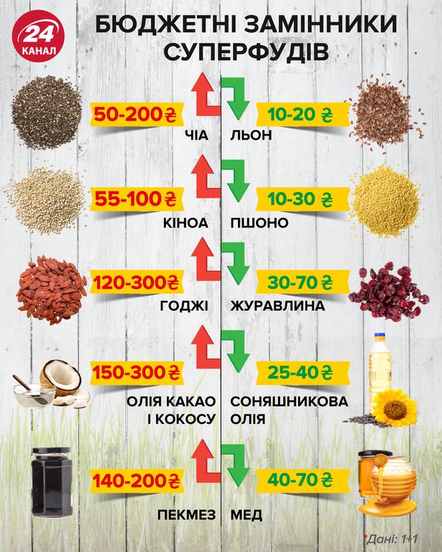 Бюджетний суперфуд: чим замінити дорогі харчові добавки