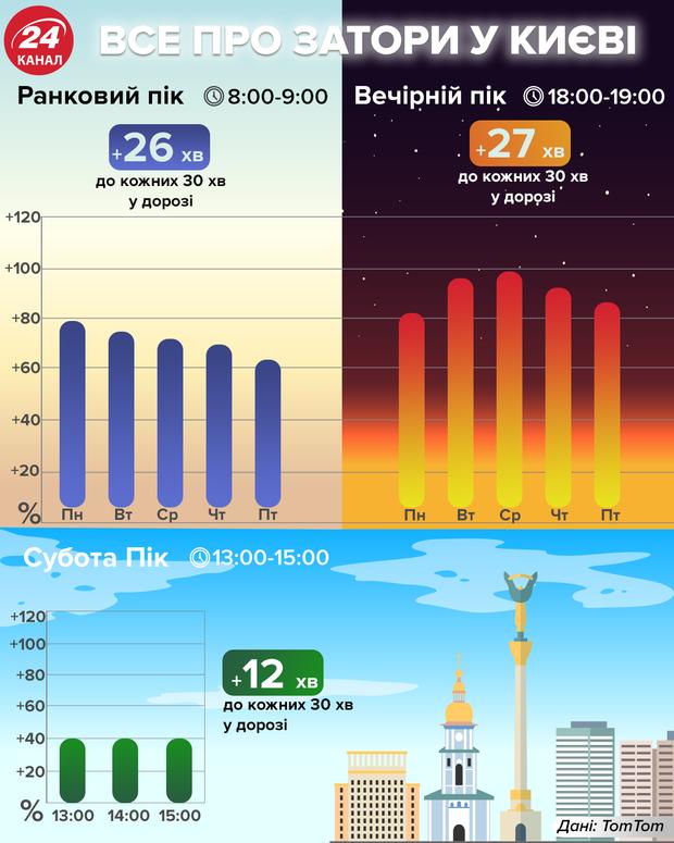 Пробки в Киеве признали одними из крупнейших в мире 02