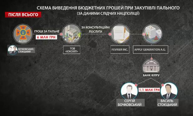 Схема Бочковського та Стоєнського з пальним